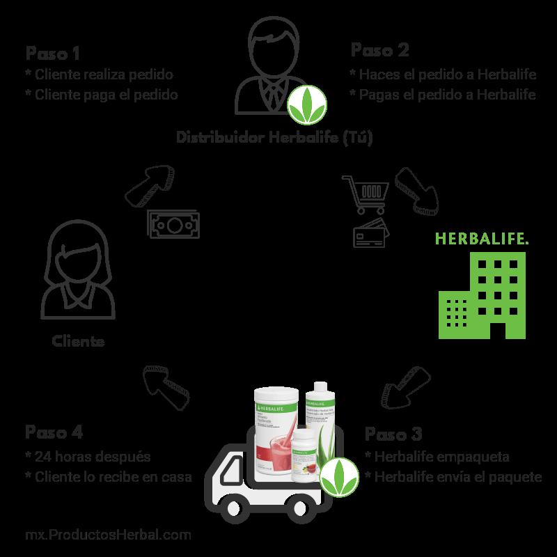 Modelo de venta directa en Herbalife